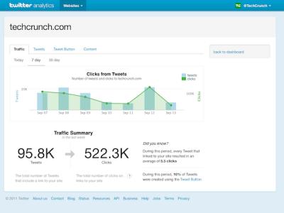 twitter-analytics-como-funciona-para-que-sirve-400x300