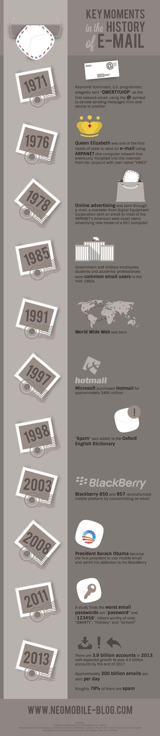 infografia_momentos_clave_en_la_historia_del_correo_electronico